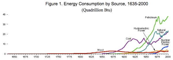 Energy Consumption by Source, 1635-2000