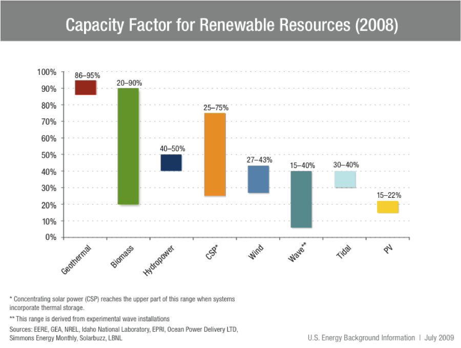 ... EGS with Other Forms of Renewable Energy | Newberry Geothermal Energy