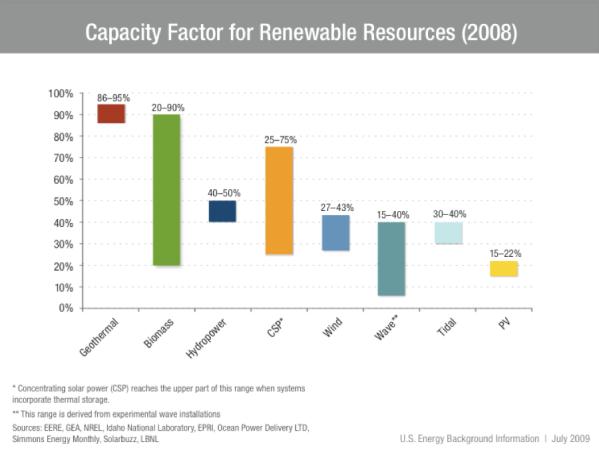via U.S. Department of Energy