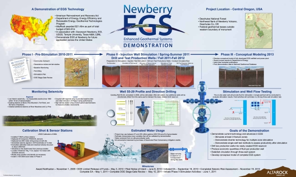 Demonstration plan for the Newberry Geothermal EGS Demonstration